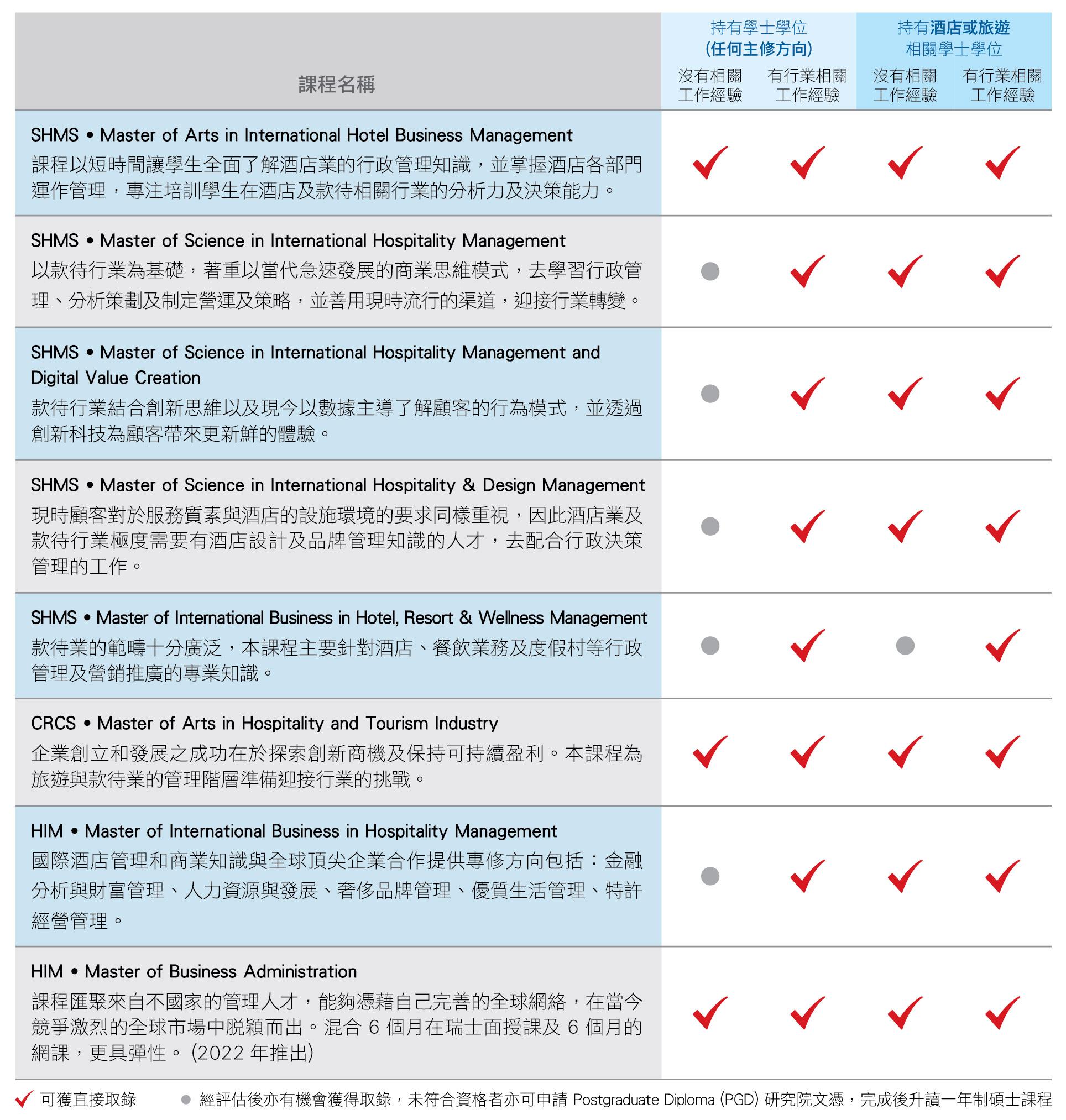 SEG - Master Programmes Detail